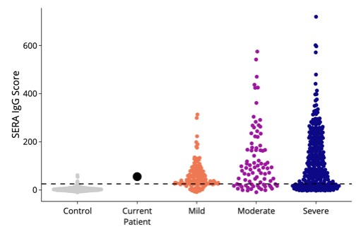A composite score that compares the antibody epitopes identified in each sample to those observed in cohorts of individuals with mild, moderate and severe COVID=19 disease